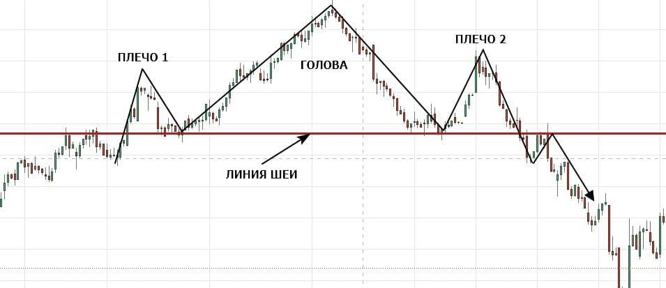 Рис. 8. «Голова и Плечи» на графике акций «Лукойла». Источник: Tradingview