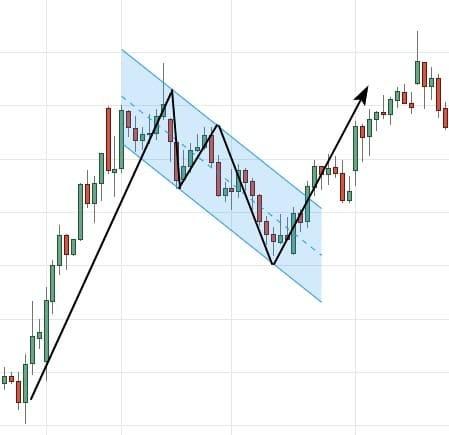 Рис. 7. «Флаг» на графике акций «Лукойла». Источник: Tradingview