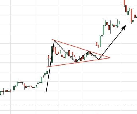 Рис. 5. «Вымпел» на растущем графике акций Moderna. Источник: Tradingview