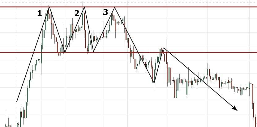 Рис. 9. Тройная вершина на графике акций «Магнит». Источник: Tradingview