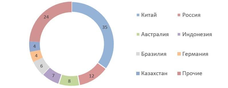 Источник: данные ITA