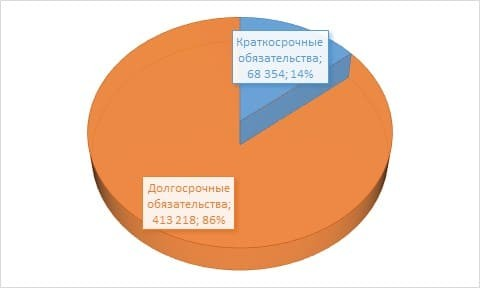 Рис. 3. Структура внешнего долга России по срокам (млн долл.). Источник: сайт ЦБ