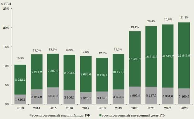 Рис. 6. Тенденции развития госдолга (млрд руб.). Источник: доклад Минфина по бюджетной политике