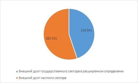 Рис. 1. Структура внешнего долга России по секторам (млн долл.). Источник: сайт ЦБ