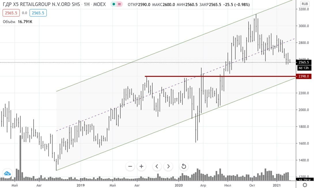 «Газпром», X5 Retail Group, «ММК» и «Энел Россия» — что аналитики предлагали инвесторам на прошлой неделе
