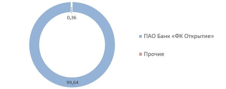 Рис. 9. Источник: список аффилированных лиц ПАО СК «Росгосстрах» на 31.12.2020