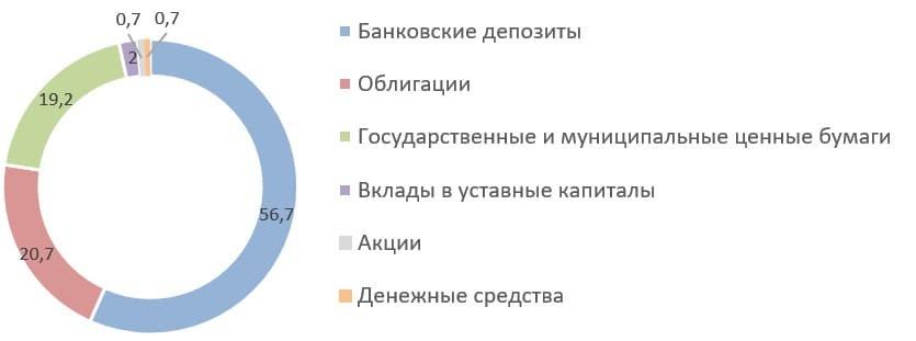 Рис. 8. Источник: квартальный отчёт ПАО СК «Росгосстрах» по итогам 4 кв. 2020 года