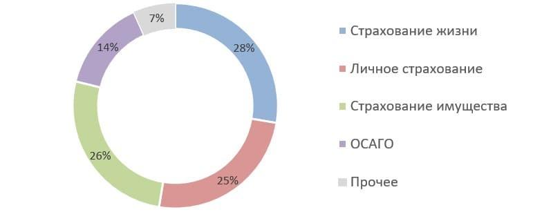 Рис. 5. Источник: Банк России