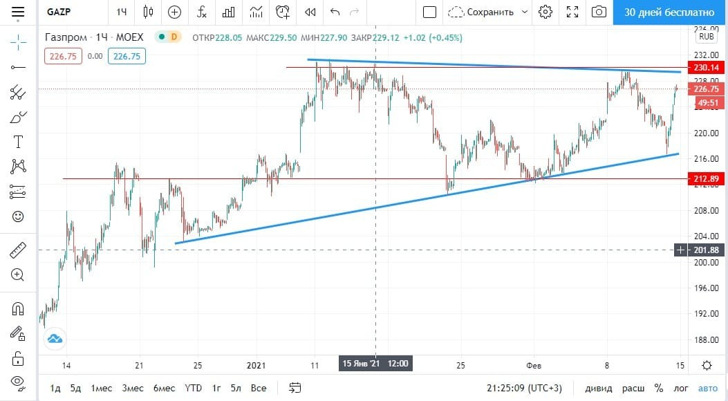 Рис. 2. График акций «Газпром». Источник: Tradingview