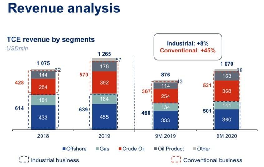 Рис. 3. Источник: презентация компании по итогам девяти месяцев 2020 г.
