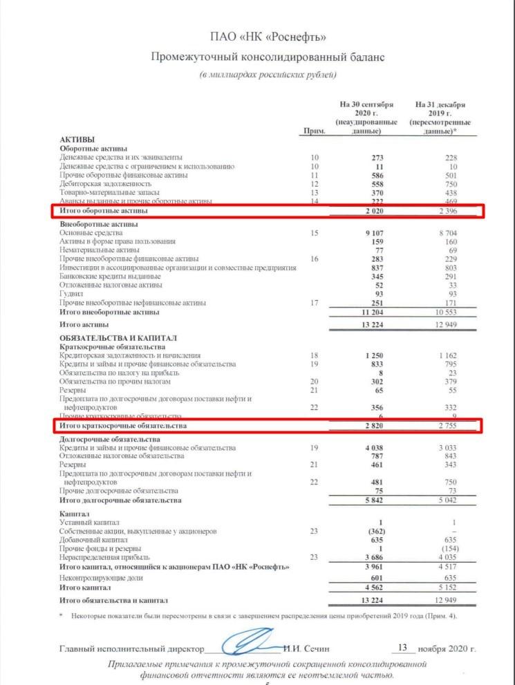 Рис. 3. Значения оборотного капитала по МСФО. Источник: Сайт ПАО «НК «Роснефть»