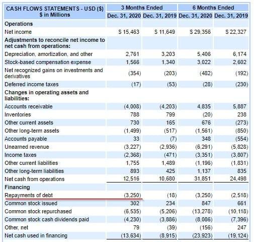 Рис. 5. Отчёт о движении денежных средств MSFT. Источник: EDGAR