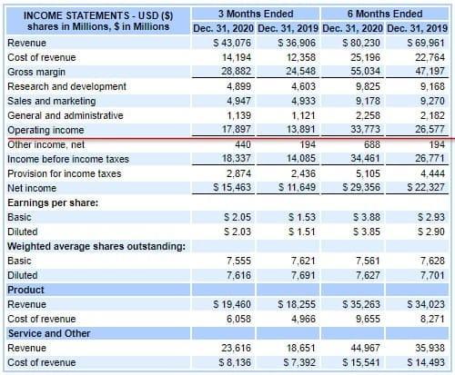 Рис. 2. Отчёт о прибылях и убытках MSFT за шесть месяцев 2021 фискального года. Источник EDGAR