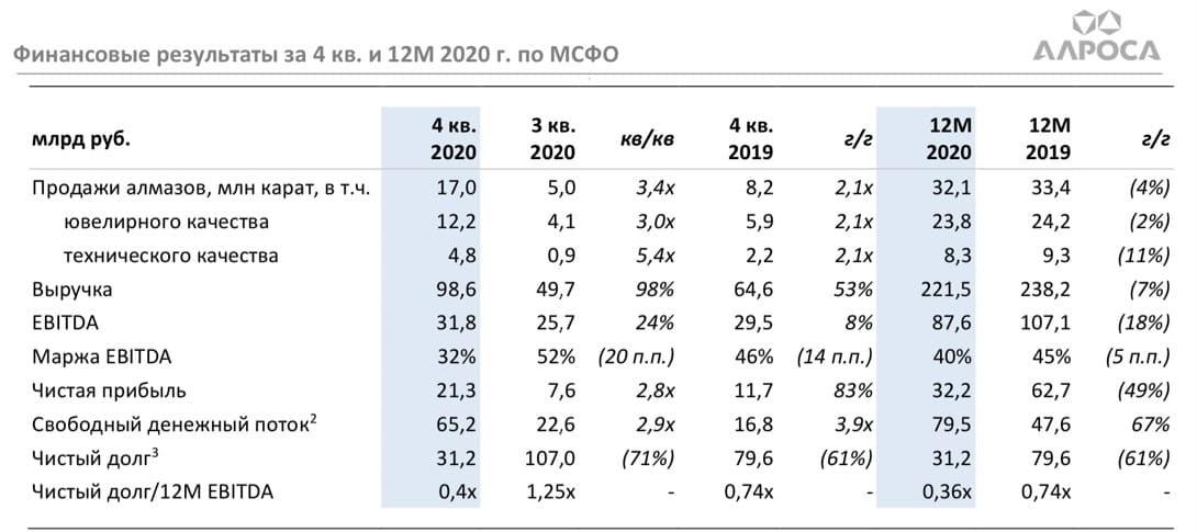 Рис. 2. Источник: финансовые результаты компании за IV квартал и 12 месяцев 2020 г.
