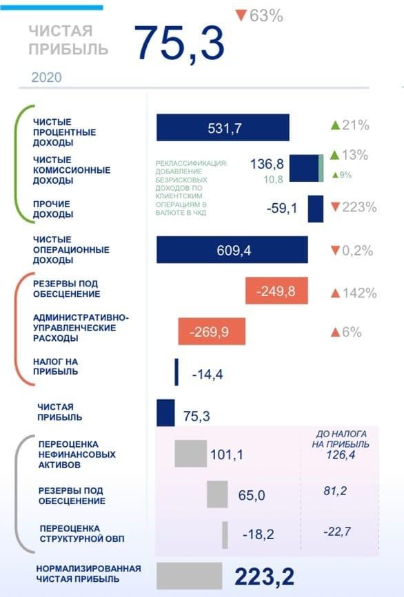 Рис. 4. Источник: презентация «ВТБ» по итогам 2020 г.