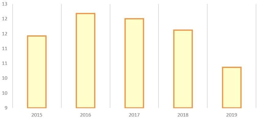 Рис. 5. Источник: годовые отчёты ПАО «Самарэнерго»