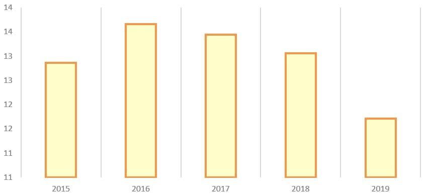 Рис. 4. Источник: годовые отчёты ПАО «Самарэнерго»