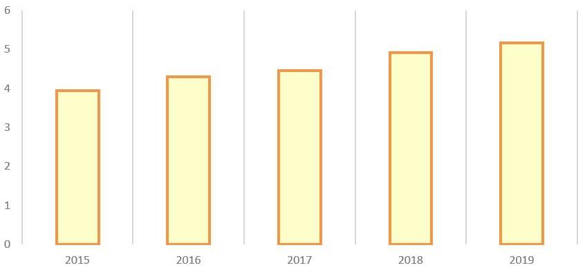 Рис. 6. Источник: годовые отчёты ПАО «Самарэнерго»