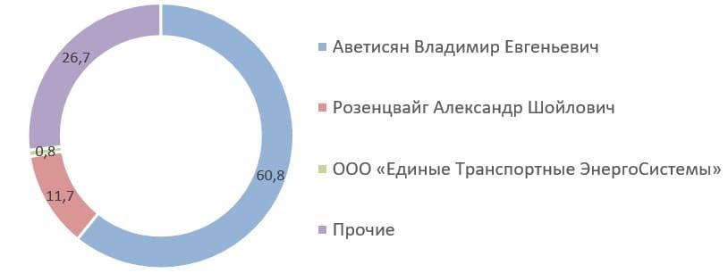 Рис. 7. Источник: список аффилированных лиц ПАО «Самараэнерго» на 31.12.2020 г.
