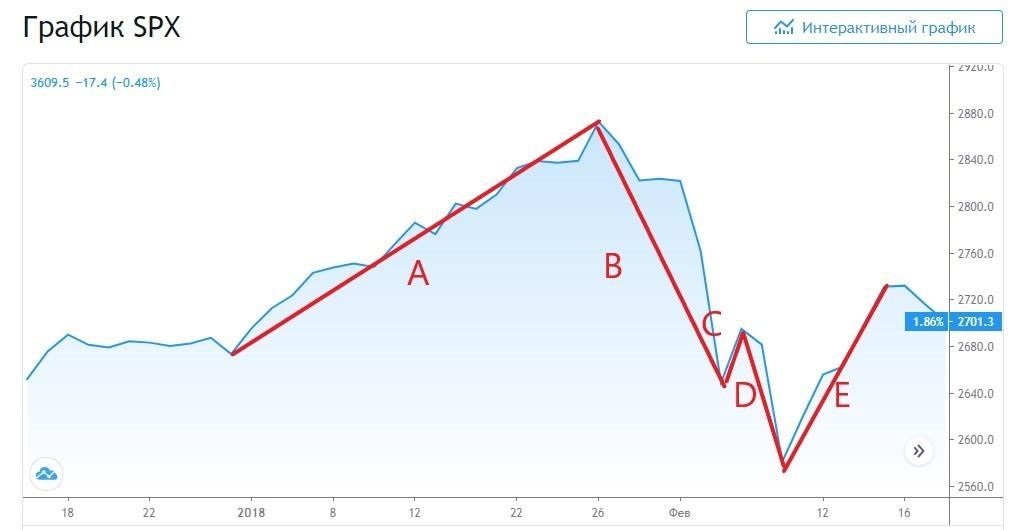 Рис. 2. Механика коррекции по волновой теории Эллиотта на примере индекса S&P 500. Источник: ru.tradingview.com