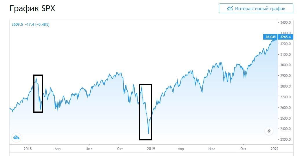 Рис. 1. Коррекции индекса S&P 500 в феврале и декабре 2018 г. Источник: ru.tradingview.com