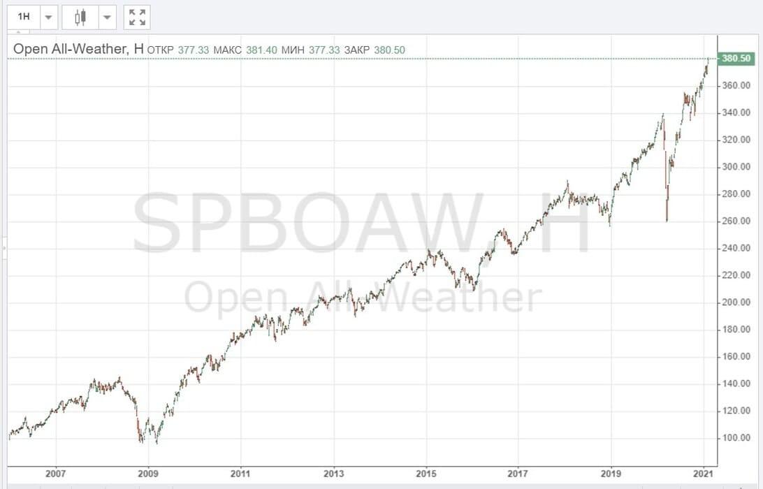 Рис. 1. Динамика индекса Open All-Weather с 2005 по февраль 2021 г. Источник: сайт Санкт-Петербургской биржи