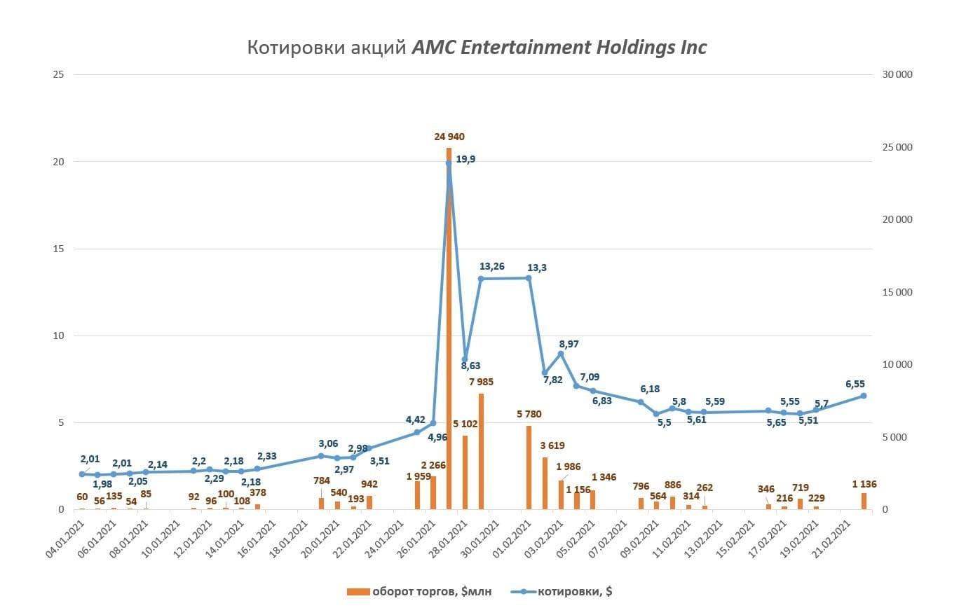 Рис. 2. Котировки акций AMC Entertainment Holdings Inc. с начала января по начало февраля 2021 г.