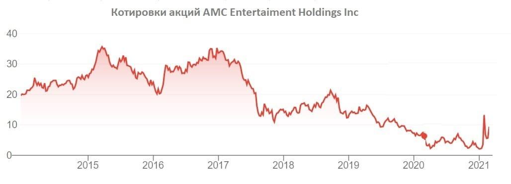 Рис. 1. Котировки акций AMC Entertainment Holdings Inc. с конца 2013 по начало февраля 2021 г.