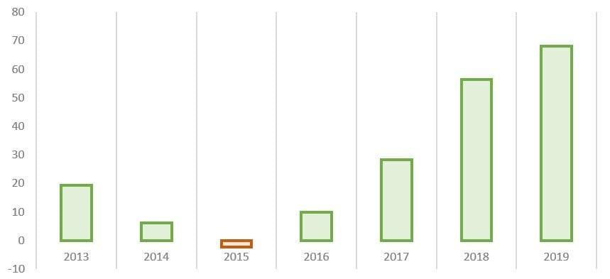 Рис. 1. Источник: консолидированная отчётность ПАО «Распадская» по МСФО