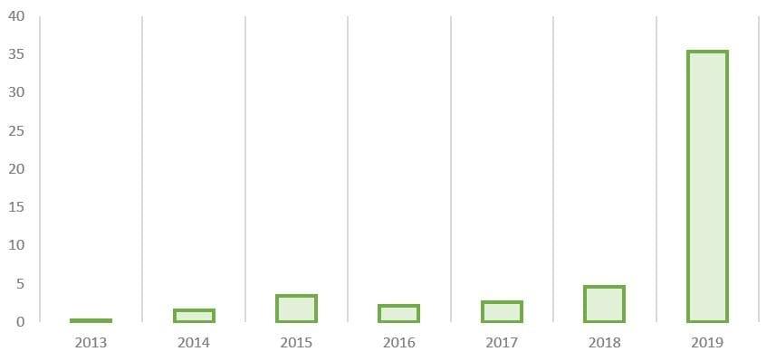 Рис. 2. Источник: консолидированная отчётность ПАО «Распадская» по МСФО