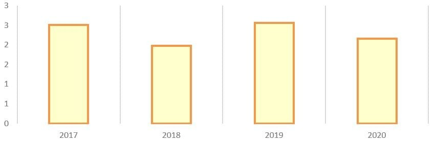 Рис. 5. Источник: годовой бухгалтерский отчёт ПАО «Коршуновский ГОК»