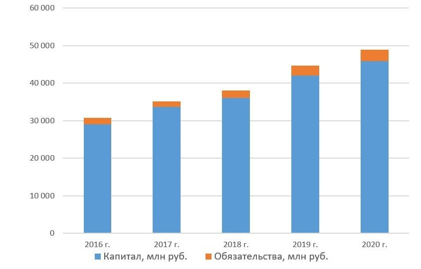 Капитал и обязательства Коршуновского ГОК с 2016 по 2020 год