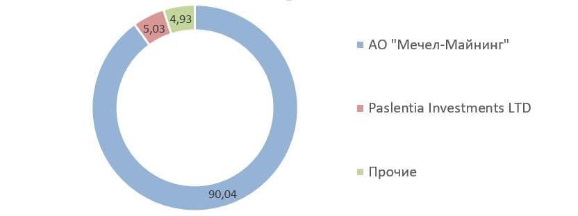 Рис. 7. Источник: квартальный отчёт ПАО «Коршуновский ГОК» за 4 кв. 2020 г.
