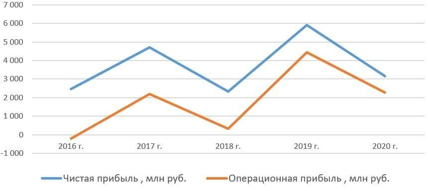Чистая прибыль и операционная прибыль Коршуновского ГОК с 2016 по 2020 год