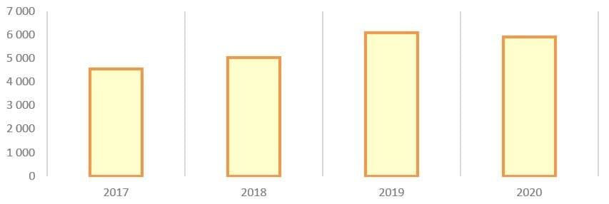 Рис. 6. Источник: годовой бухгалтерский отчёт ПАО «Коршуновский ГОК»