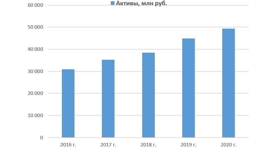 Динамика активов Коршуновского ГОК с 2016 по 2020 год