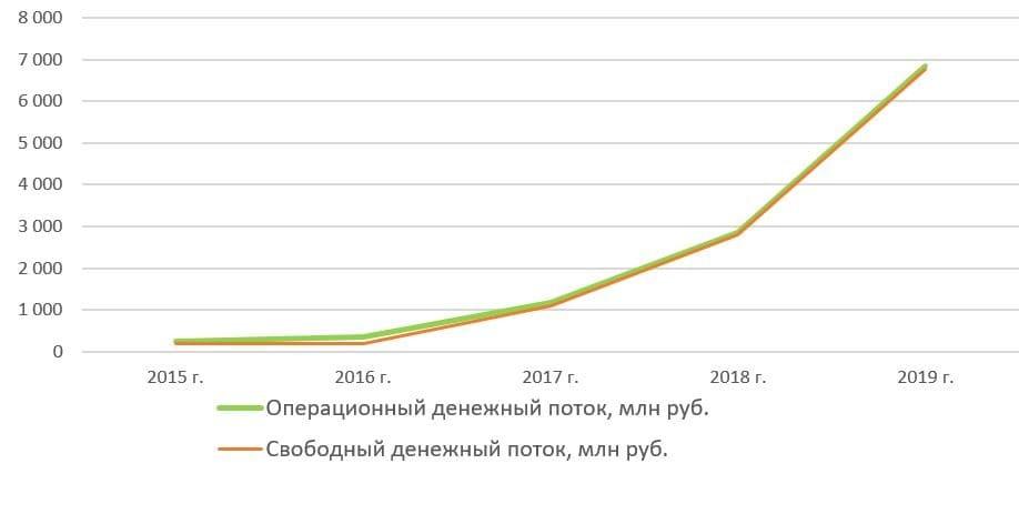 Денежный поток Коршуновского ГОК с 2015 по 2019 год