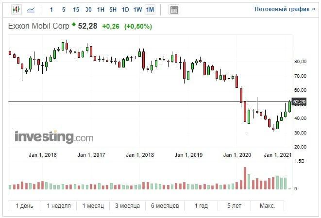Рис. 6. График акции на investing.com