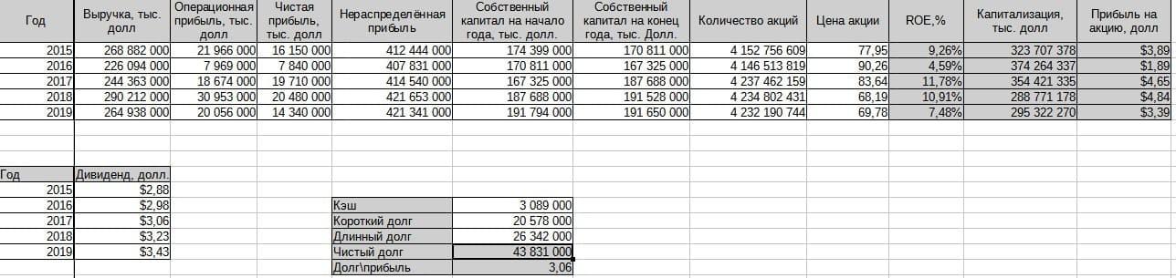 Рис. 4. Пример сводки финансовых показателей эмитента за последние пять лет