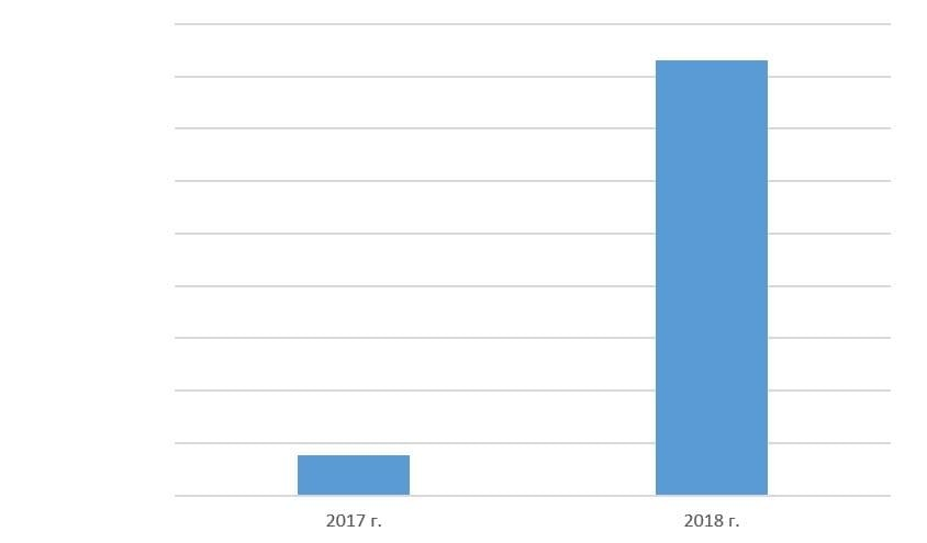 Рис. 1. Источник: финансовая отчётность по МСФО «Наука-Связь» за 2018 год