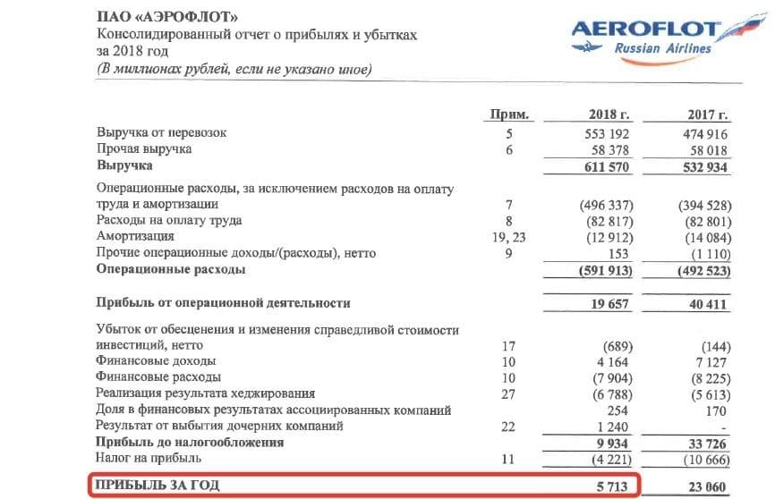 Рис. 3. Источник: финансовая отчётность по МСФО ПАО «Аэрофлот» за 2018 год