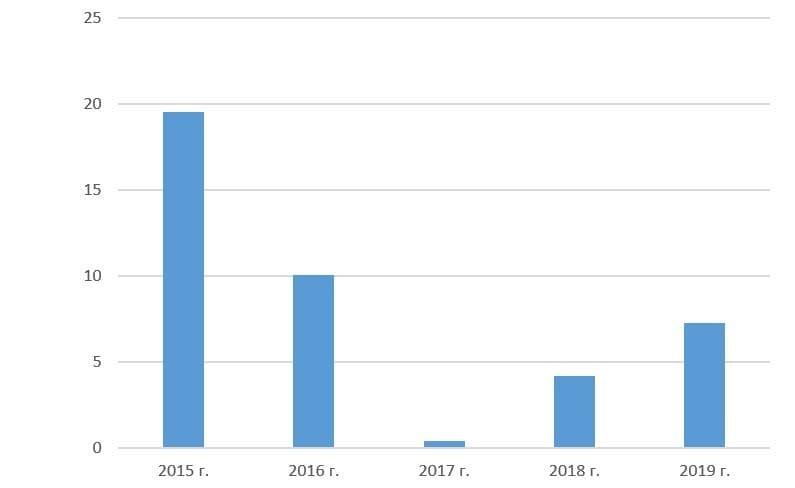 Рис. 2. Источник: финансовая отчётность «Наука-Связь» по МСФО