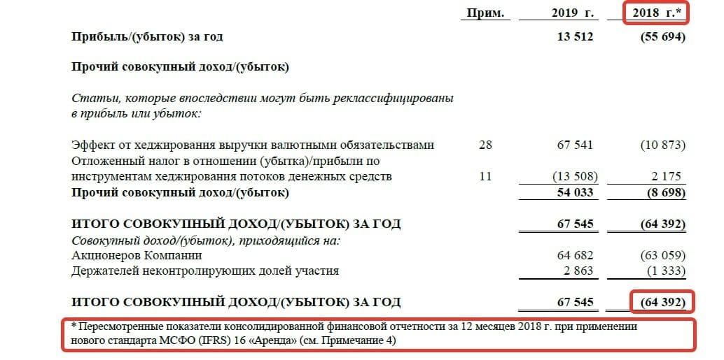 Рис. 4. Источник: финансовая отчётность по МСФО ПАО «Аэрофлот» за 2019 год