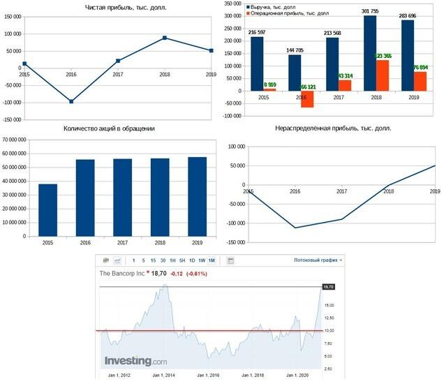 Рис. 1. Финансовое состояние The Bancorp Inc (TBBX). Диаграммы построены по данным EDGAR, график акции — investing.com
