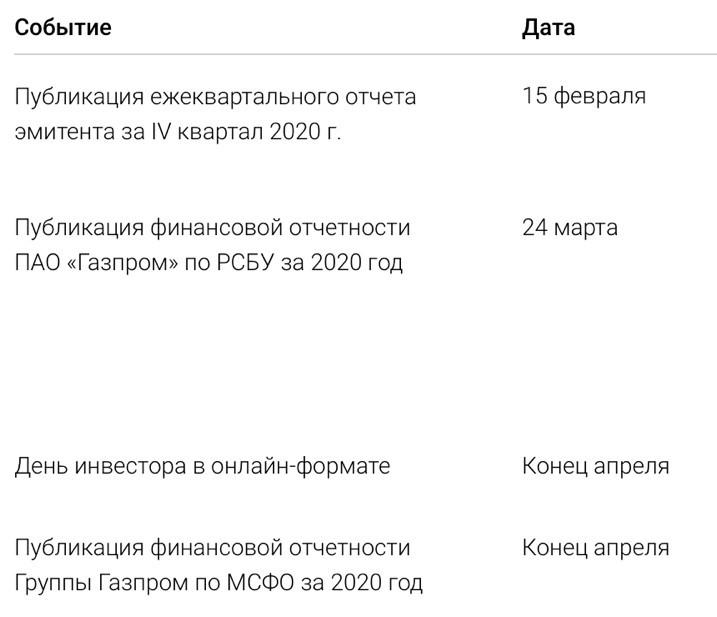 Рис. 2. Источник: календарь инвестора ПАО «Газпром»