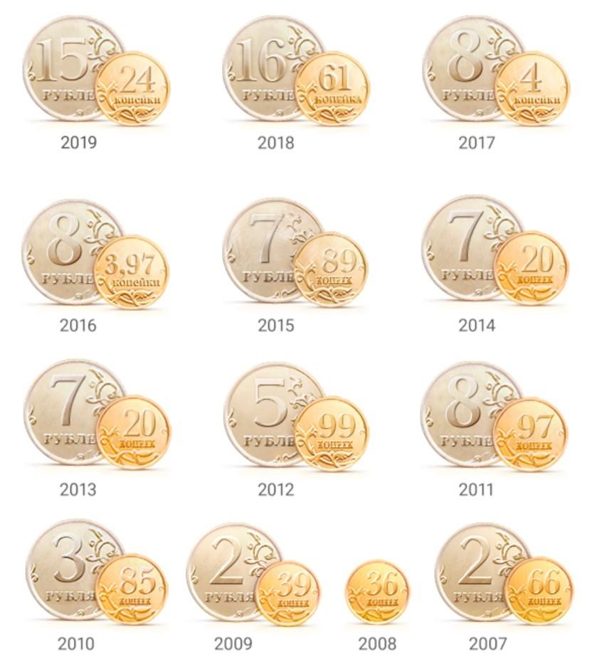 Рис. 1.  Размер дивидендов ПАО по годам. «Газпром» Источник: сайт ПАО «Газпром»