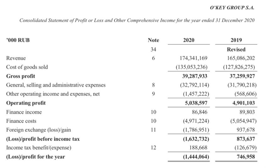Рис. 3. Источник: отчётность компании по итогам 2020 г.