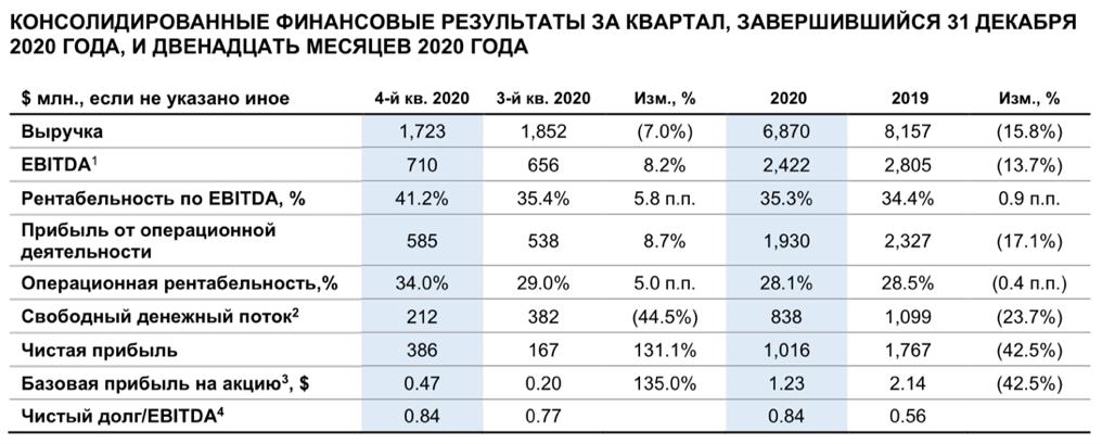 Рис. 1. Источник: пресс-релиз «Северстали» по итогам IV квартала и 12 месяцев 2020 г.
