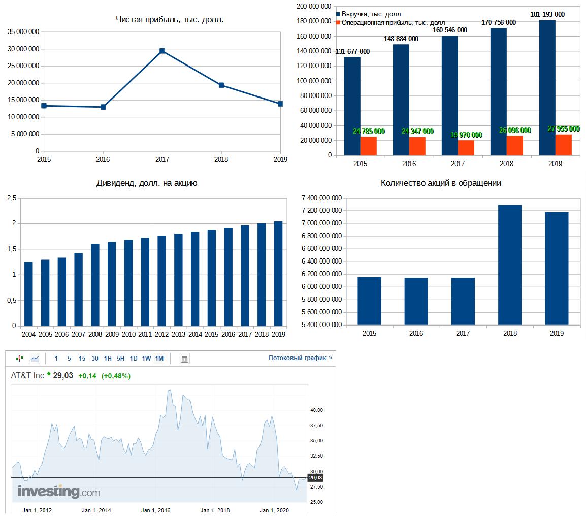 Рис. 4. AT&T. Дивидендная история – сайт компании. Диаграммы – по данным EDGAR. График – investing.com