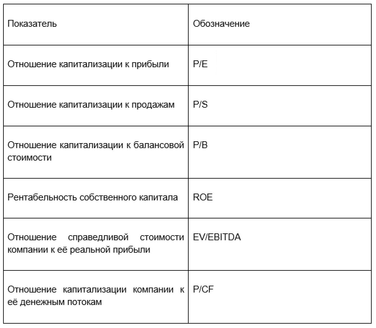 Рис. 4. Ключевые коэффициенты
